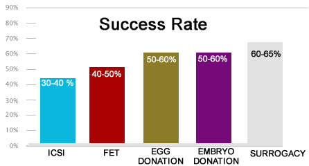 Success Rate of surrogacy
